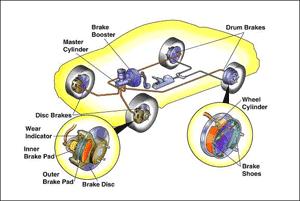 Brake system component diagram - shows complete brake system with disc brake pads, brake calipers, brake rotor discs, brake master cylinders, power brake booster, brake hoses, brake lines, drum brake shoes, wheel cylinders, parking brake. Common services are brake pad replacement, caliper overhaul, brake rotor disc resurface machining, brake hose replacement, brake shoe replacement, brake wheel cylinder replacement, brake hardwear replacement, parking brake repair southampton ny, and brake fluid flush southampton ny.