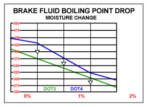 Brake fluid boiling point chart shows why you should do routine brake fluid flush Southampton NY
