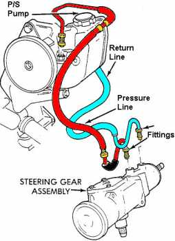 diagram of power steering hose repair southampton ny