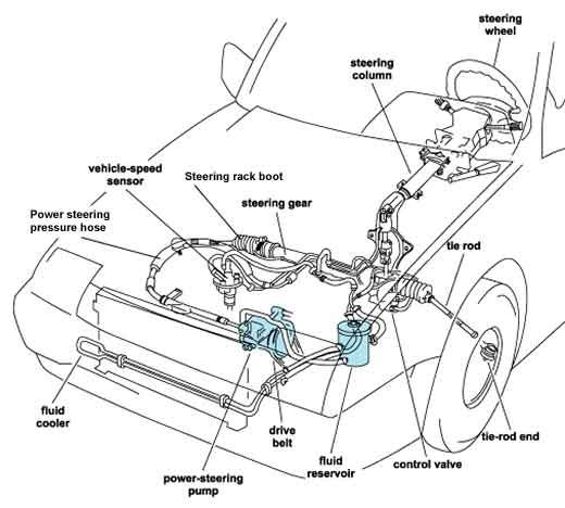Diagram of power steering system components