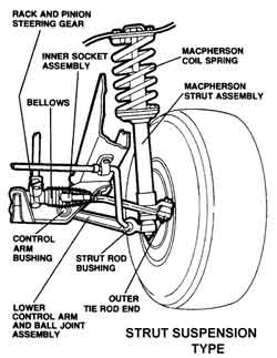 Diagram of suspension strut replacement repair Southampton NY